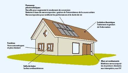 Le dossier du ma tre d 39 ouvrage d bat public nanotechnologies - Maison a energie positive ...